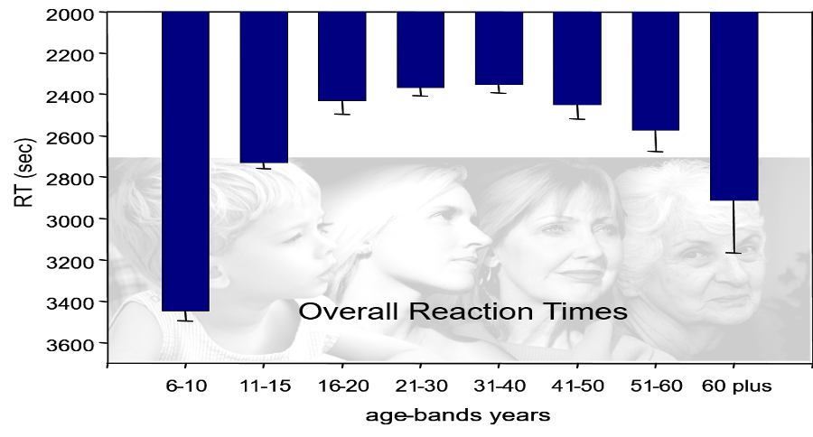 Swinburne Research: Cognitive Reaction Times